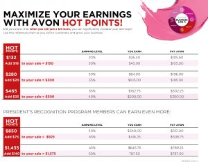 Avon Hot Points Chart 2017